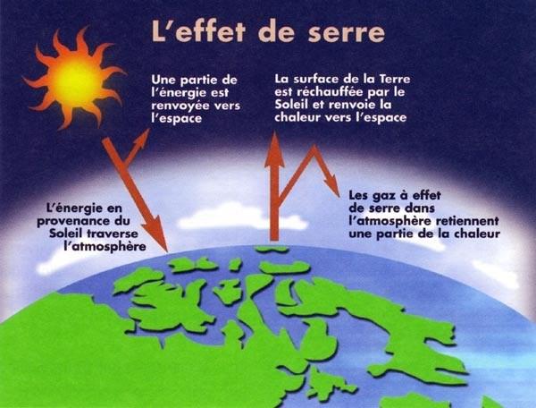 Gaz effet de serre et couche d 39 ozone - Qu est ce que la couche d ozone ...