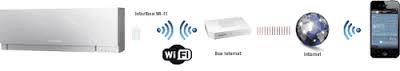 wifi mitsubishi electric